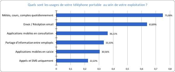 Usages-smartphone