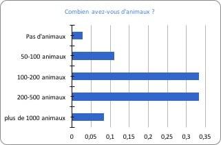 nb-animaux